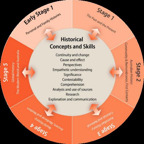 NSW History K–10 Syllabus (2012)