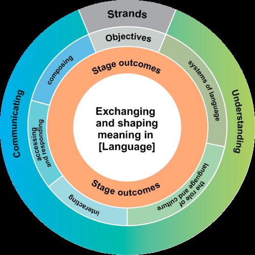 NSW Languages K–10 Framework (2017)